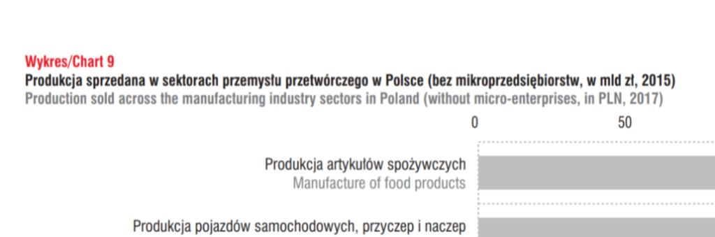 Rynek poligrafi w Polsce 2018